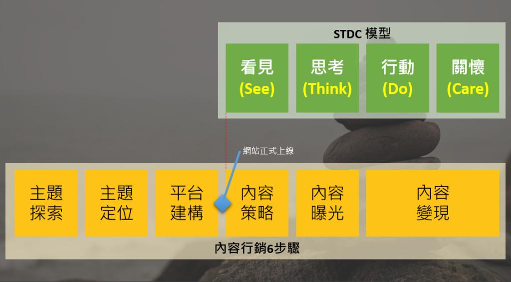 內容變現的STDC模型